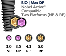 Bio Max: Nobel Active Compatible Implants